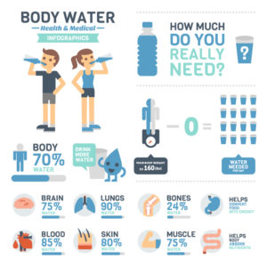 importance of drinking water infographic